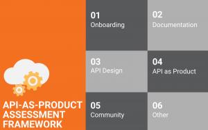 The 37 Dimension API-as-Product Analysis Framework